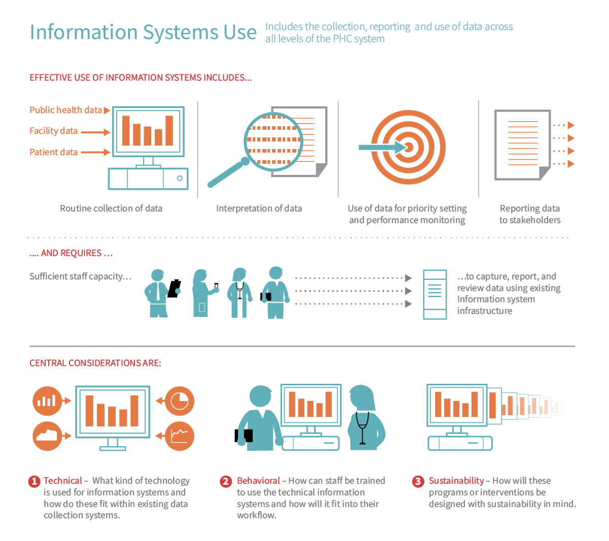 Information Systems Use   PHCPI